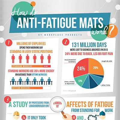 How do anti-fatigue mats work? The benefits of anti-fatigue matting.