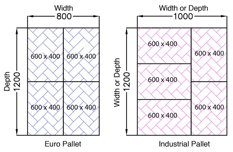 Choosing-the-correct-Pallet-Size