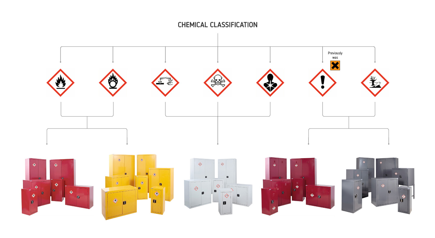 Safe chemical storage by classification