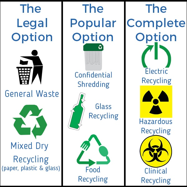 Waste Separation - Waste Regulation Options