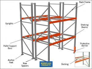 Pallet Racking Components Diagram