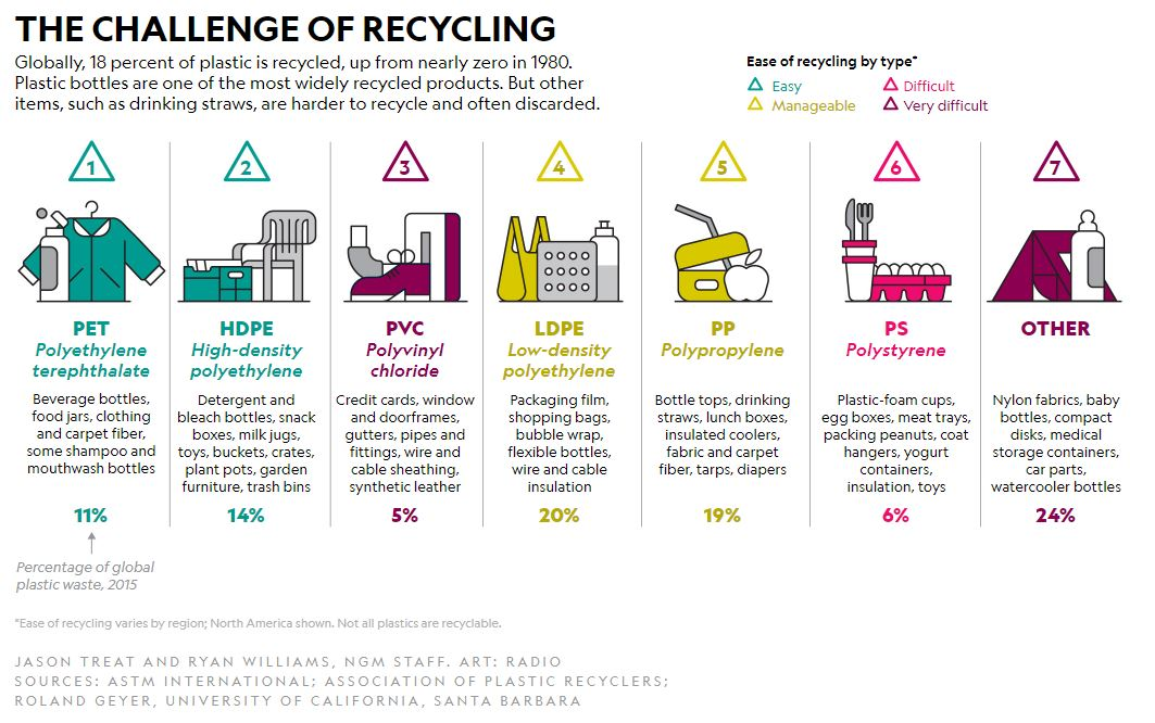 Challenges of Recycling